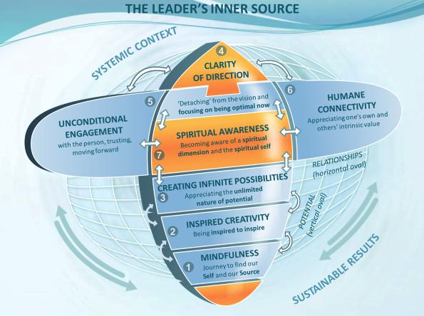 The Leaders Inner Source